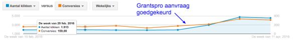 Google-Ad-Grantspro-aanvraag-goedkeuring